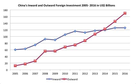china s policies on foreign investment pacific