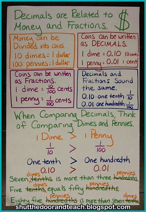 pin  anchor charts upper elementary