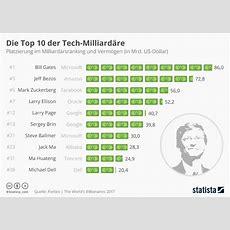 Infografik Die Top 10 Der Techmilliardäre Statista