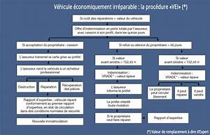 Franchise Assurance Accident Responsable : assurance automobile les accidents mat riels institut national de la consommation ~ Gottalentnigeria.com Avis de Voitures