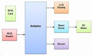 Arduino Based Security System Using Rfid Reader