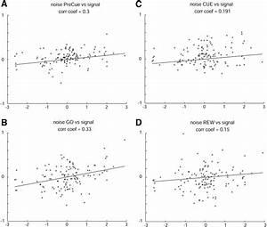 Correlations Between Z Transforms Of Noise  Y