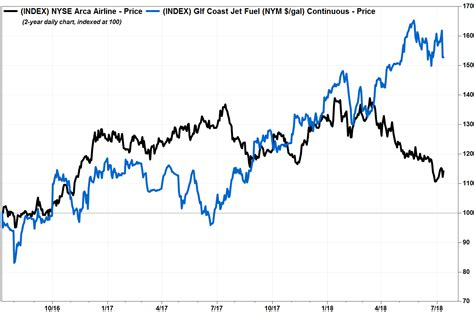 airlines feel  pinch  rising fuel prices passengers