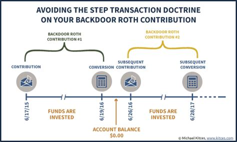 back door roth ira how to do a roth ira contribution safely