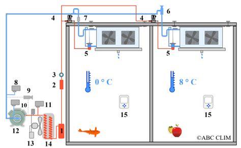 ventilateur chambre froide chambres froides positives deux postes deux températures