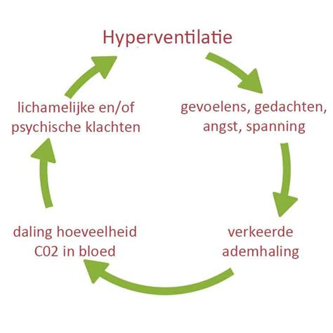 Symptomen hyperventilatie