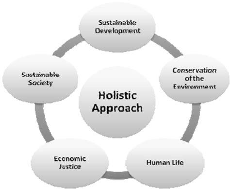 Holistic Approach To Ensure A Sustainable Society In Islam