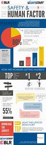 Infographic  Safety  U0026 The Human Factor