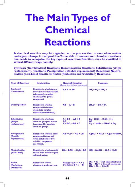 types of chemical reactions the types of chemical