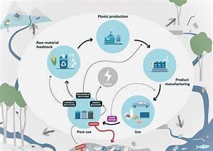 The Life Cycle Of Plastics