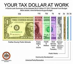 2017 FAIRFAX COUNTY BUDGET= Your Tax Dollars at Work!!!
