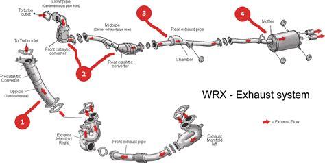 basic car parts diagram  subaru impreza exhaust