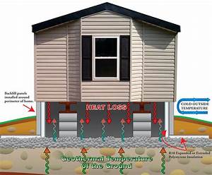 Insulation Under Mobile Home Skirting
