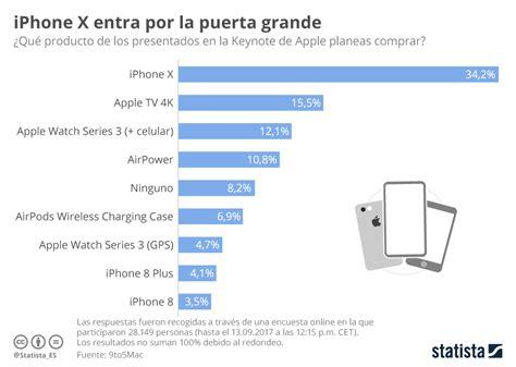 El Iphone X, El Producto Más Deseado De Los