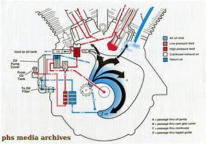 Harley Evo Engine Diagram