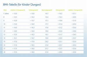 Bmi Bei Kindern Berechnen : bmi tabelle kinder ~ Themetempest.com Abrechnung