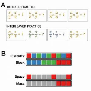 A  Blocked Practice And Interleaved Practice With Fraction