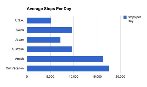 Per Day by Average Steps Per Day Touring Washington D C Dusty Reagan
