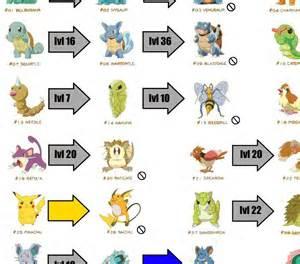 all pokemon evolution chart