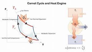 Carnot Cycle And Heat Engine
