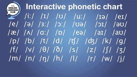 interactive phonetic chart  english pronunciation youtube