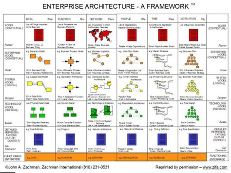 Pattern Driven Enterprise Architecture