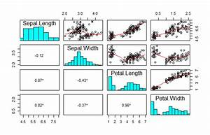 Plot Scatterplot Matrix With Partial Correlation