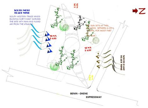 analysis  site  respect  sun  wind movement