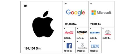 Interbrand The Best Global Brands Of 2017  Bbf Blog