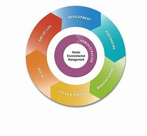 11 Best Life Cycle Assessment Diagram Images On Pinterest
