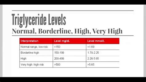 normal range for triglycerides level 28 images 1000 ideas about ldl levels on hdl levels