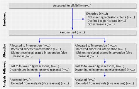 consort  explanation  elaboration updated