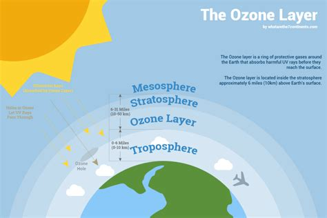 The Ozone Layer: What Is it, How its Formed, & Why It is ...