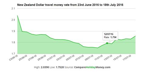 new zealand currency exchange rate post brexit pound exchange rates vs top ten most traded