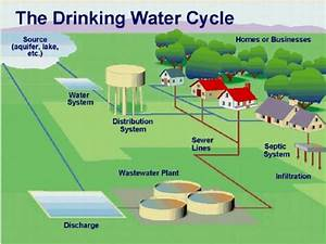 Example Of A Public Water Supply System