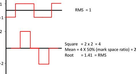 form factor of square wave power factor form factor and rms iknow variable