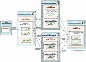 Load Balanced And Clustered Deployment Of J2ee Web Application Uml Deployment Diagram Example