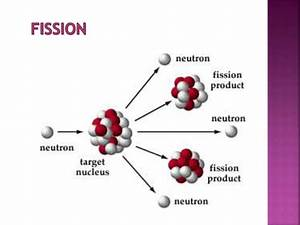 Nuclear Chemistry  Nuclear Fission