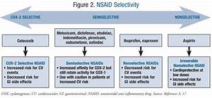 Cardiovascular Risk Associated With Nsaids And Cox