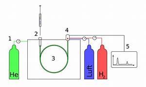Diagram Gas Chromatography