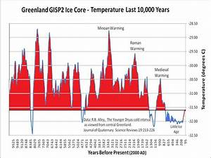 The Global Warming Hoax: How Soon We Forget