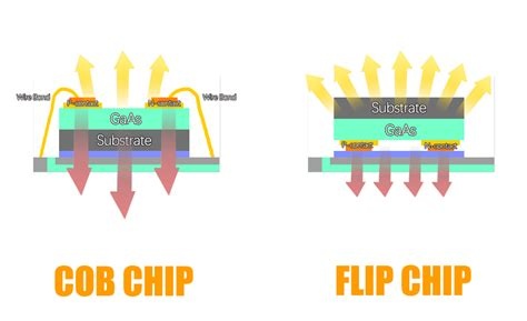 What Are The Types Of Led Chip Packages In The Market?