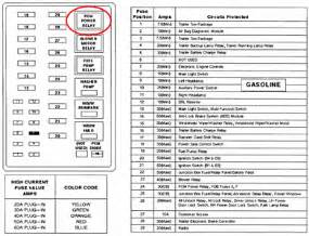 similiar f v keywords 2000 ford f350 v1 0 fuse box diagram 2000 engine image for user