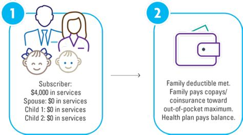 A health insurance policy extends coverage against medical expenses incurred owing to accidents, illness or injury. True Family & Embedded Deductibles - Types of Deductibles   BlueShield of NENY