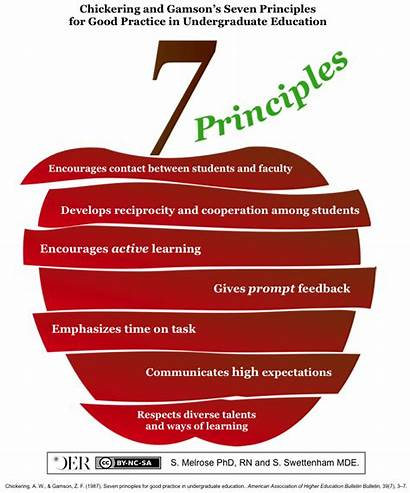 Principles Poster Seven Chickering Education Practice Oer