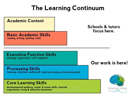 underlying learning skills