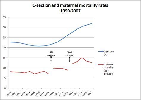 Us Maternal Mortality Falls Again