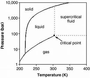 33 Phase Diagram Of Carbon Dioxide