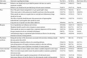 Distribution Of Nurses U0026 39  Knowledge Towards Palliative Care