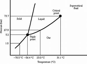 Solved  Corresponding To The Co2 Phase Diagram  Schematica